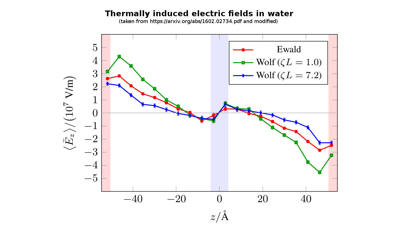 Thermally induced field